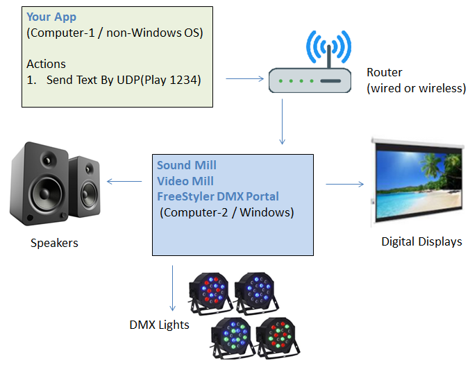 Integration with Non-Windows Systems and Smart Phone Control : Sound